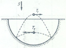 Fig.3: Bouncing ball